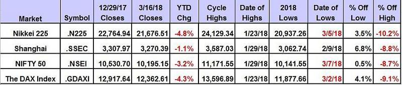 Stock Market-https-blogs-images.forbes.com-investor-files-2018-03-scorecardglobal031618.jpg
