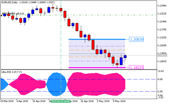 Price Action and Patterns-eurusd-d1-fx-choice-limited-2.png