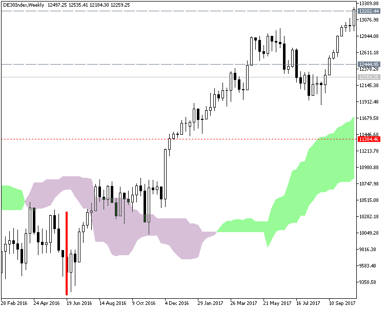 Pivot Points Forex Strategies-de30index-w1-fx-choice-limited.png