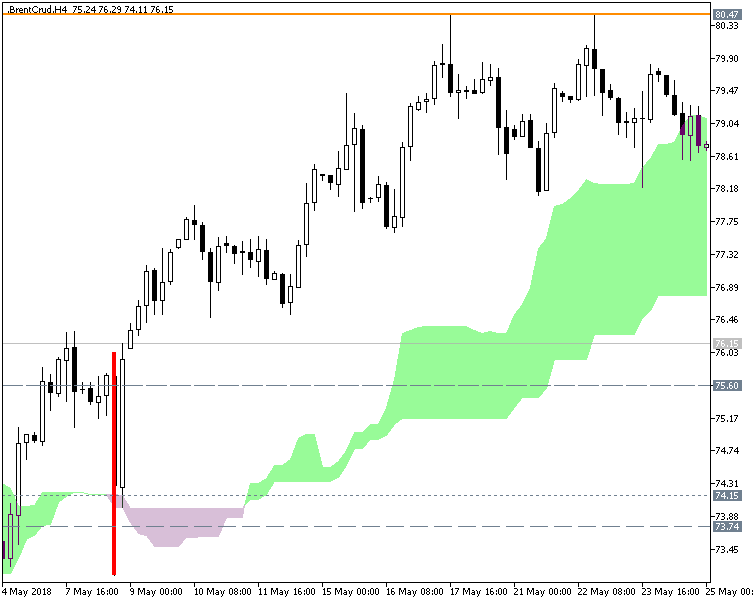 Pivot Points Forex Strategies-brentcrud-h4-fx-choice-limited.png