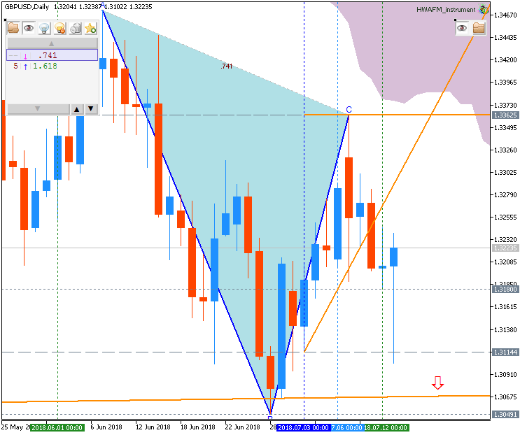 Technical Forecasts-gbpusd-d1-fx-choice-limited.png