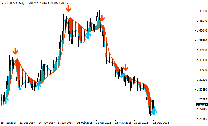 The Forex Guide to Fundamentals-gbpusd-d1-alpari-international-limited.png