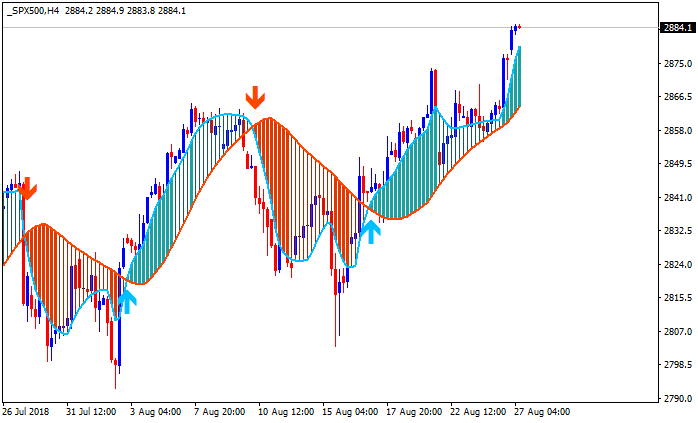 The Forex Guide to Fundamentals-spx500-h4-alpari-international-limited.png