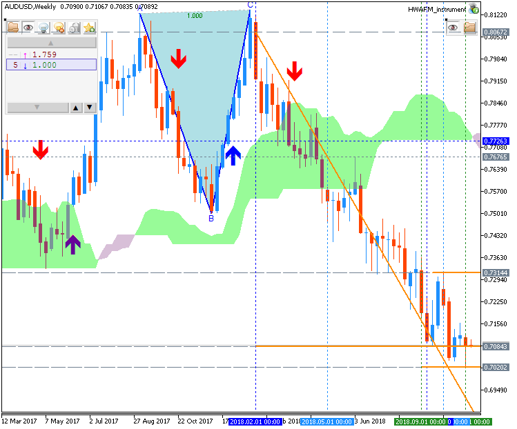 Technical Forecasts-audusd-w1-metaquotes-software-corp.png