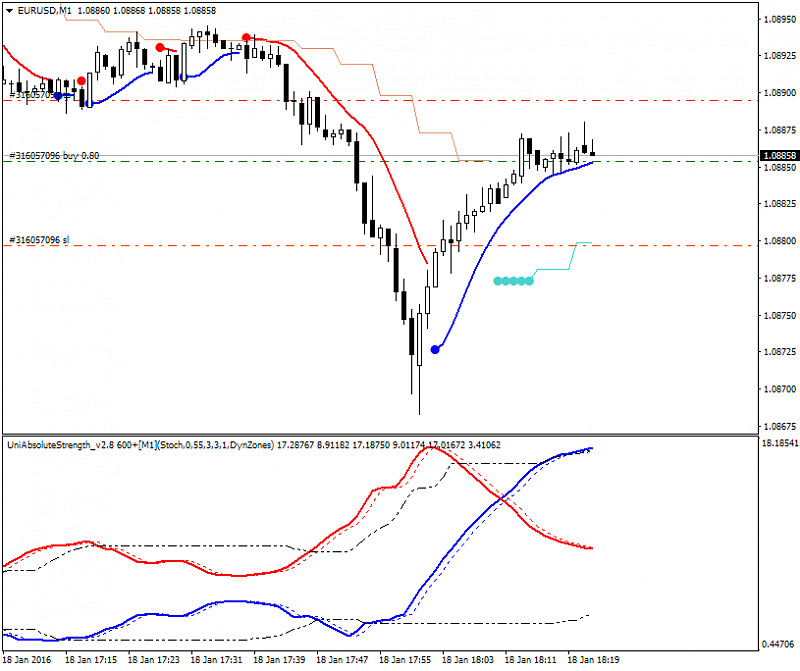 The Definitive Guide to Scalping-eurusd-m1-alpari-limited.png
