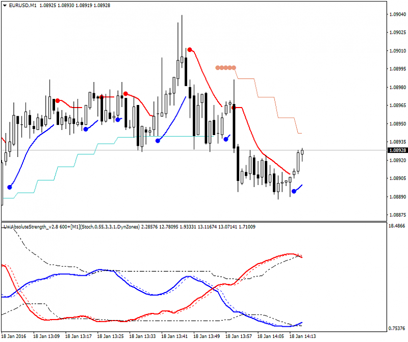 The Definitive Guide to Scalping-eurusd-m1-alpari-limited-3.png