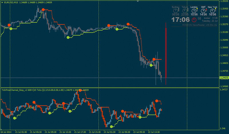 PriceChannel_Stop and BBands_Stop Indicators-tick2.png