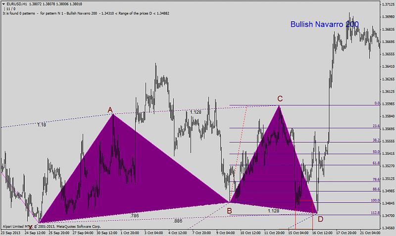 Harmonic Trading-eurusdh1_bullish-navarro.png