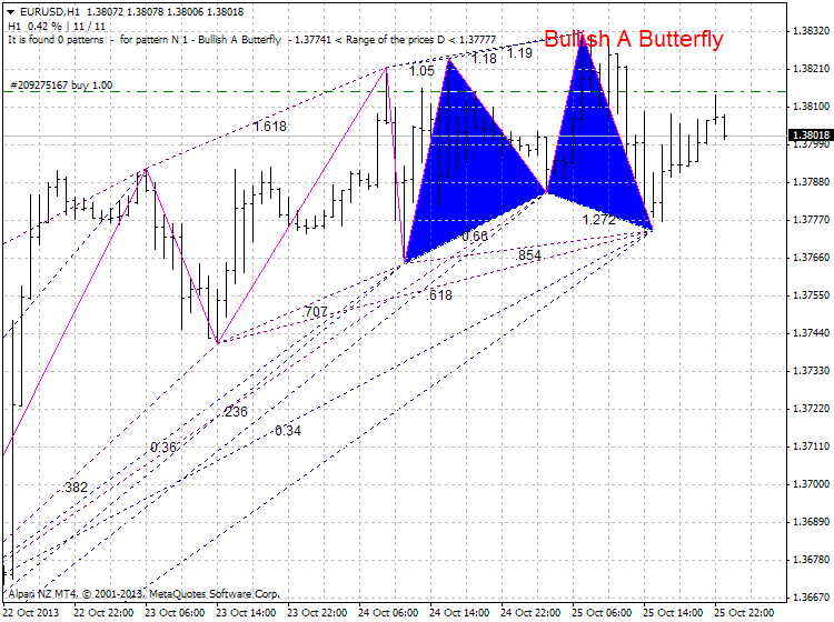 Harmonic Trading-eurusd-h1-alpari-nz-limited.png