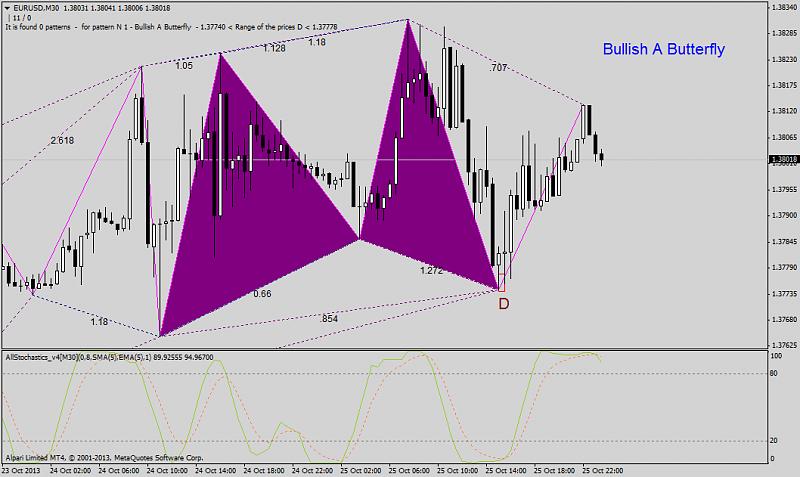Harmonic Trading-eurusdm30_filter.png
