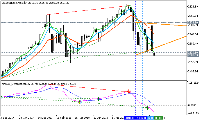 Determining Market Condition-us500index-w1-fx-choice-limited-3.png