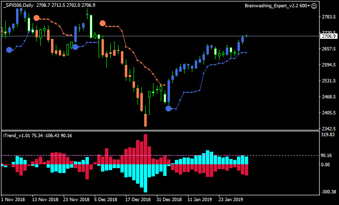 Stock Market-spx500-d1-alpari-international-limited.png