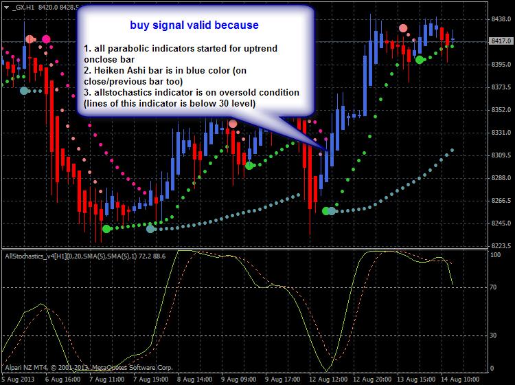 Heiken Parabolic Trading System-gx-h1-alpari-nz-limited-dax-system.png