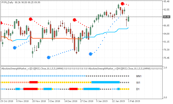 Stock Market-pypl-d1-just2trade-online-ltd111.png