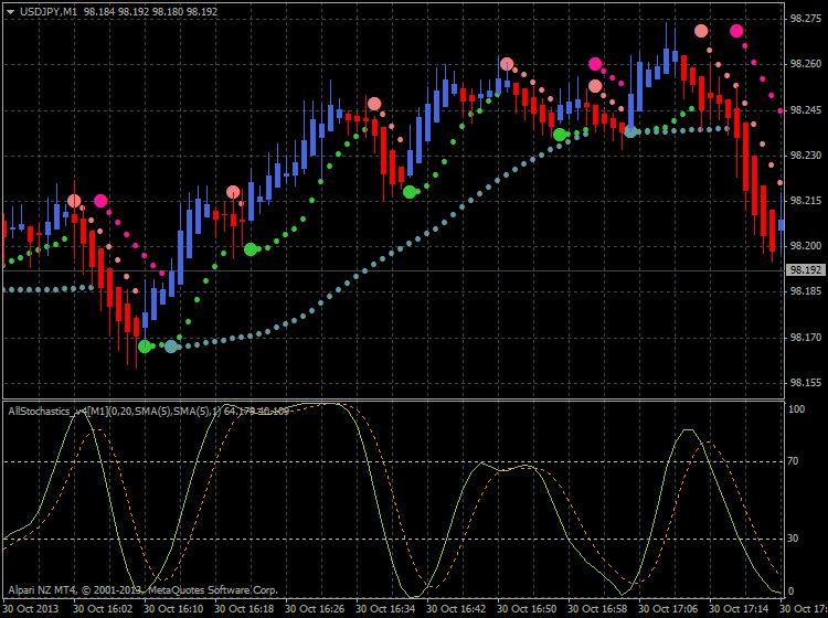 Heiken Parabolic Trading System-scalp1.png