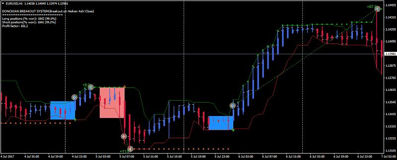 Heiken Parabolic Trading System-eurusdh1_donchian_hc.png