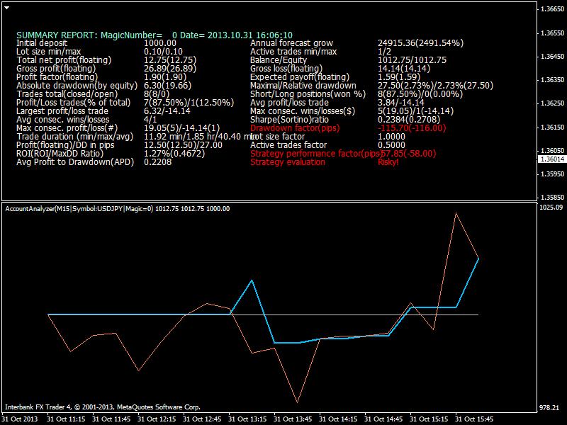 Heiken Parabolic Trading System-eurusd-m15-ibfx-inc-5.png