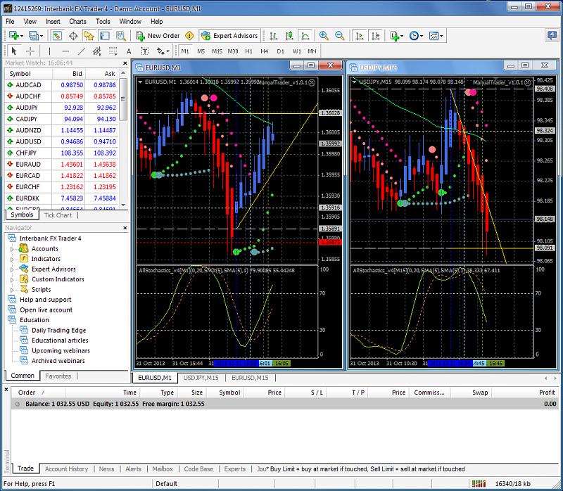 Heiken Parabolic Trading System-eurusd-m1-ibfx-inc.png