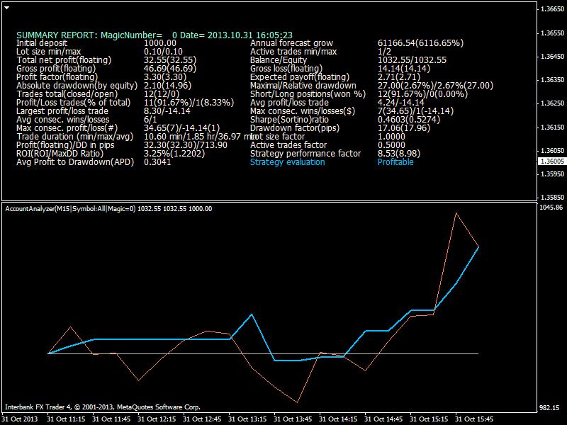 Heiken Parabolic Trading System-eurusd-m15-ibfx-inc-3.png