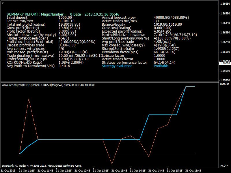 Heiken Parabolic Trading System-eurusd-m15-ibfx-inc-4.png