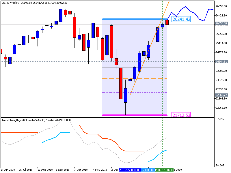Stock Market-us.30weekly1.png
