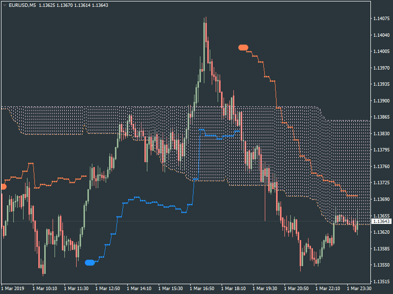 Ichimoku Abraham Trend system-eurusd-m5-metaquotes-software-corp-3.png