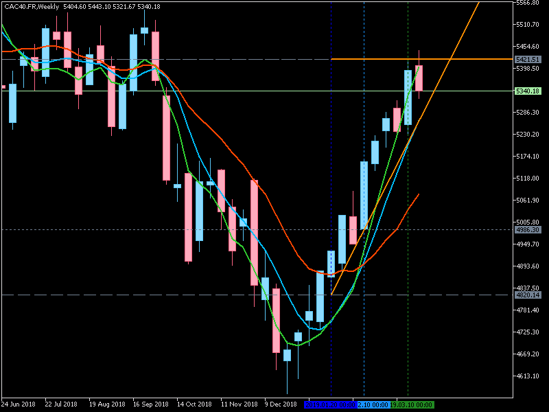 Stock Market-cac40.frweekly.png