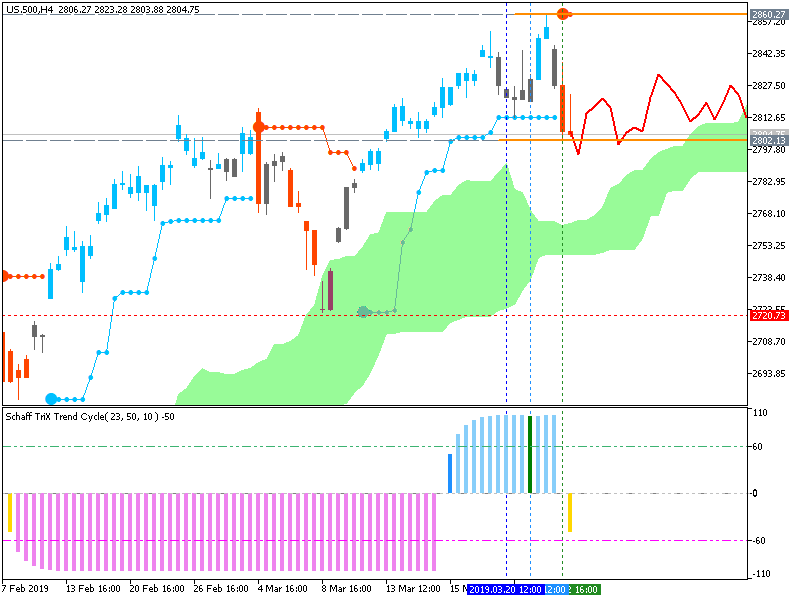 Stock Market-us.500h4.png