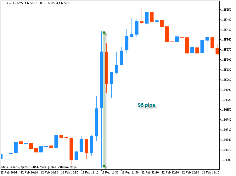 The Forex Guide to Fundamentals-gbpusd-m5-range.png