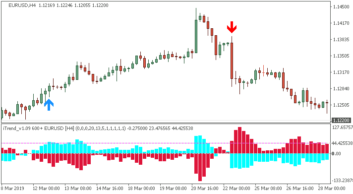 Brainwashing Trading System-eurusd-h4-alpari-international-422.png