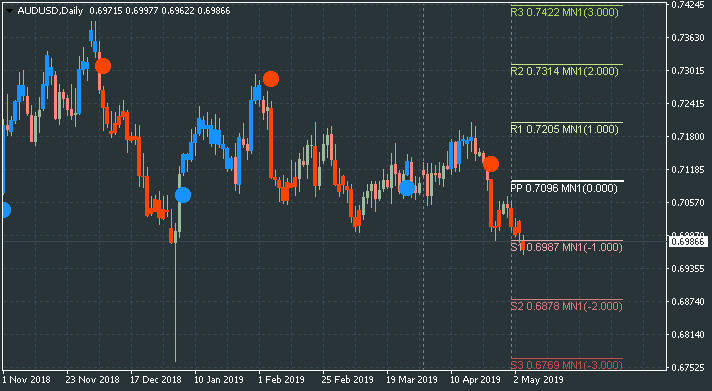 Pivot Points Forex Strategies-audusd-d1-alpari-international.png