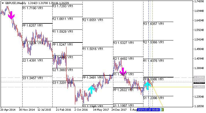 Pivot Points Forex Strategies-gbpusd-w1-alpari-international.png