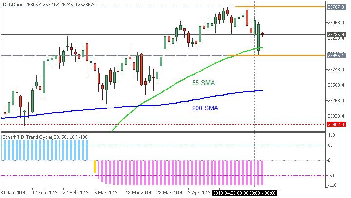 Stock Market-dji-d1-ifcmarkets-corp.png