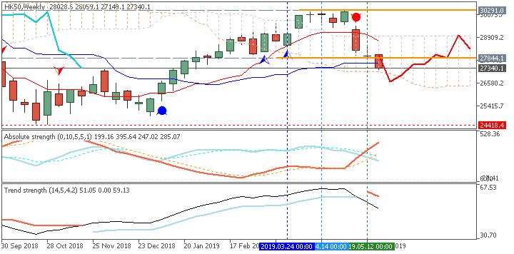 Stock Market-hk50-w1-ifcmarkets-corp-2.png