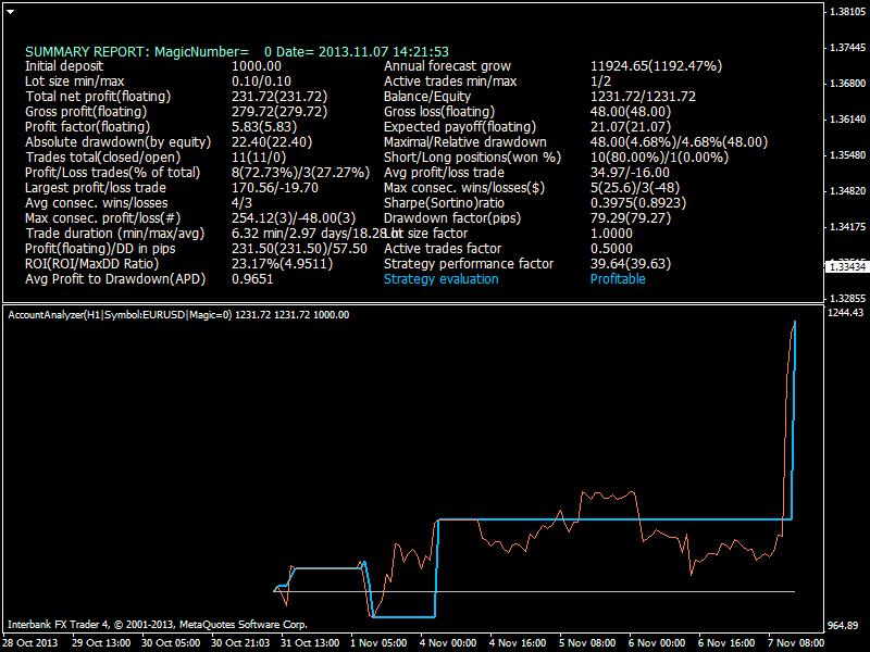 Heiken Parabolic Trading System-eurusd-h1-ibfx-inc-2.png