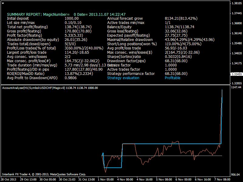 Heiken Parabolic Trading System-eurusd-h1-ibfx-inc-3.png