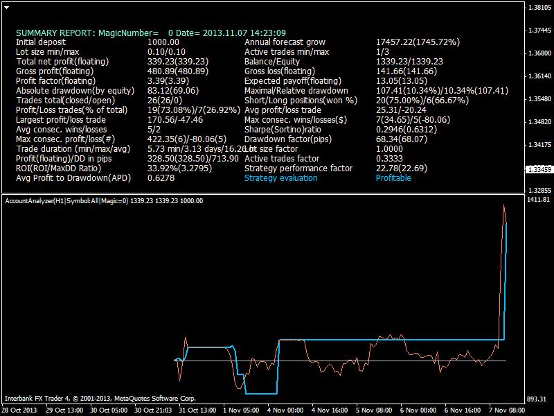 Heiken Parabolic Trading System-eurusd-h1-ibfx-inc-4.png