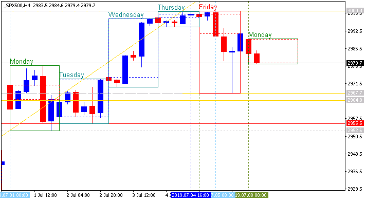 Stock Market-spx500-h4-alpari-international.png