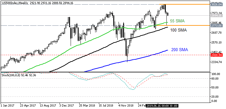Stock Market-us500index-w1-fx-choice-limited.png