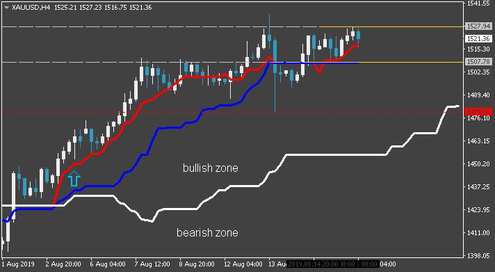 Tenkan Kijun Senkou Span Trading system-xauusd-h4-alpari-international.png