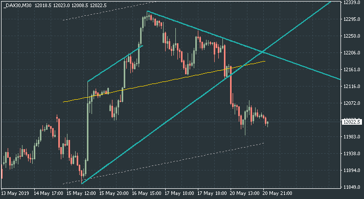 Price Action and Patterns-dax30-m30-alpari-international.png