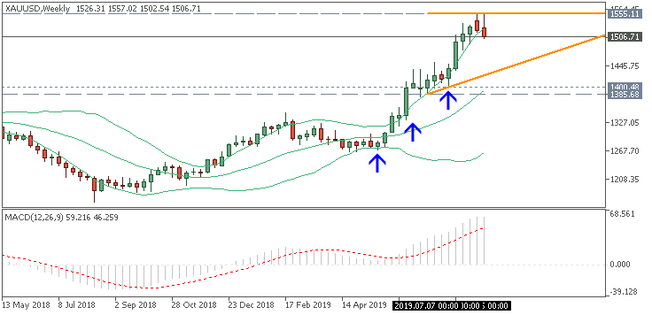 Forex Strategies-xauusd-w1-fx-choice-limited.png
