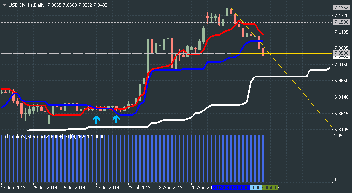 Technical Forecasts-usdcnh-s-d1-justforex.png