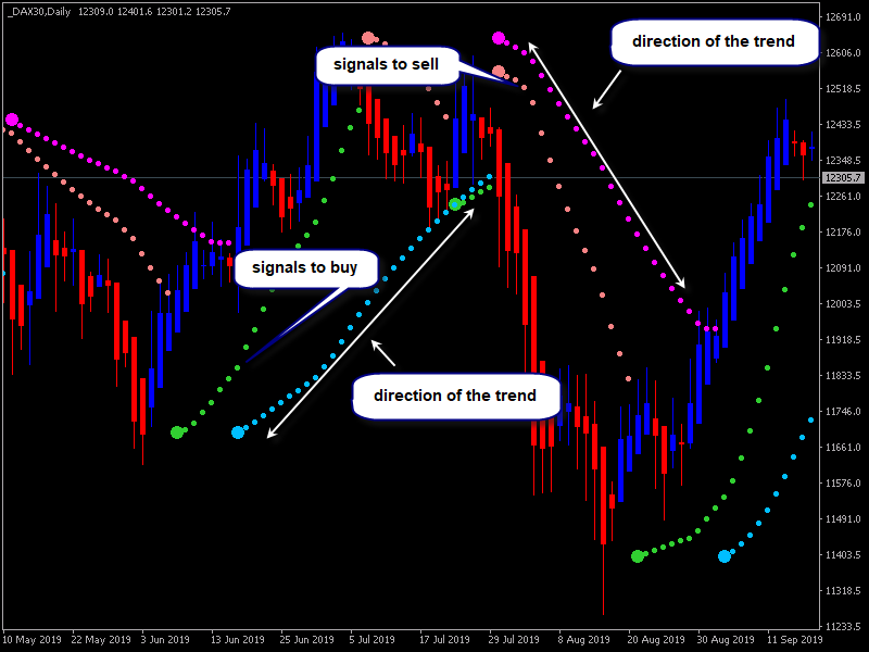 Heiken Parabolic Trading System-dax30-d1-alpari-international.png