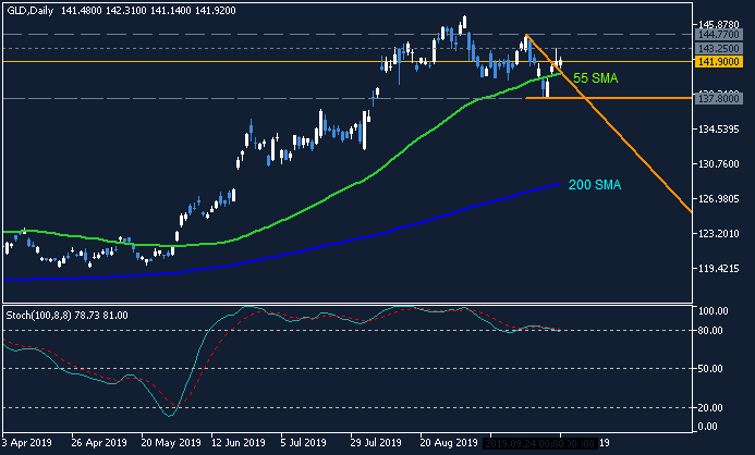 Stock Market-gld-d1-just2trade-online-ltd.png