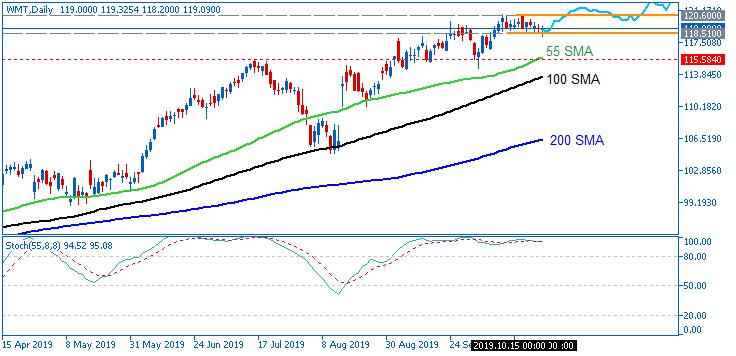 Stock Market-wmt-d1-just2trade-online-ltd.png