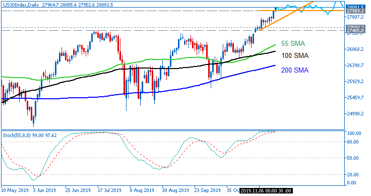 Stock Market-us30index-d1-fx-choice-limited.png