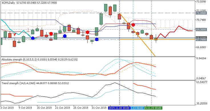 Stock Market-xom-d1-just2trade-online-ltd.png