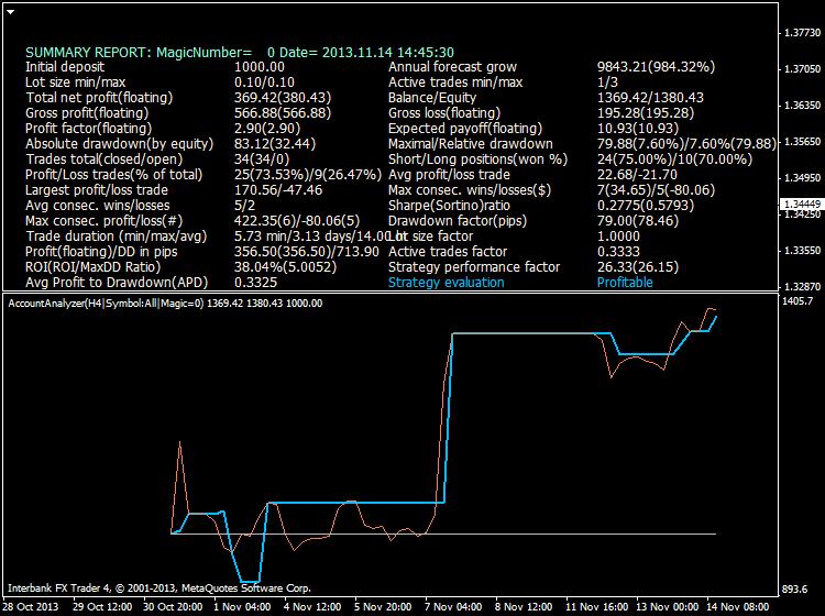 Heiken Parabolic Trading System-eurusd-h4-ibfx-inc.png