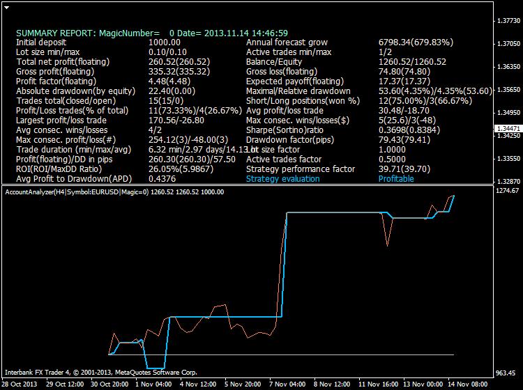 Heiken Parabolic Trading System-eurusd-h4-ibfx-inc-2.png